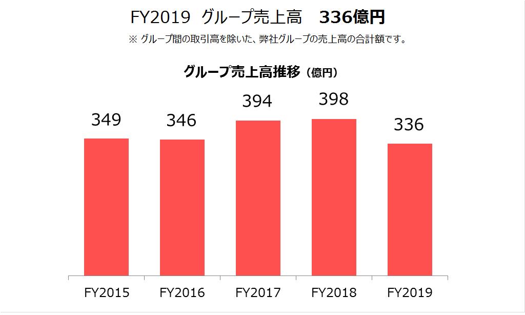 chart-2019